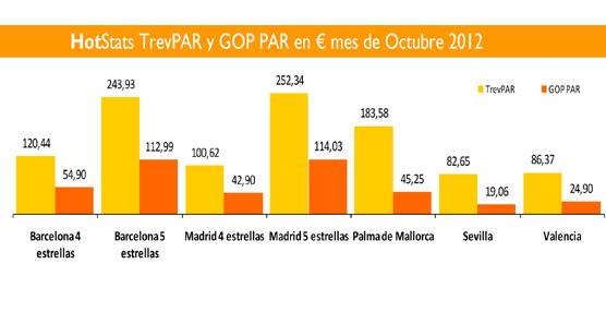 Barcelona y Madrid superan el 81% de ocupación en octubre, mientras Sevilla sufre y Valencia se recupera