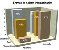 La llegada de turistas con viaje organizado cae un 6% en noviembre después de dos meses de incrementos