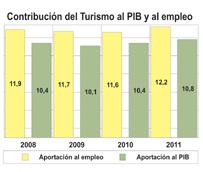 EL Turismo aumenta por segundo año consecutivo su peso en el PIB nacional, alcanzando un porcentaje del 10,8% en 2011