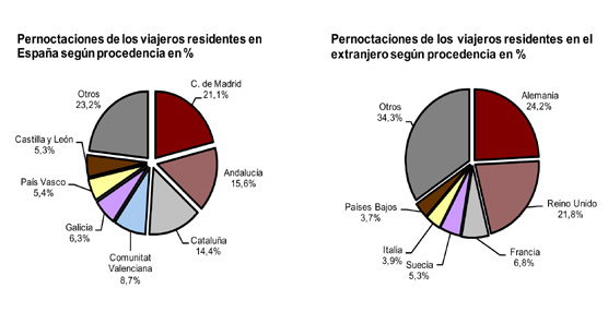 Las pernoctaciones en los hoteles disminuyen un 5,1% en noviembre respecto al mismo mes de 2011