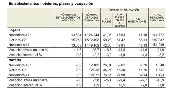 A Navarra le salen las cuentas en noviembre, con un aumento del 4,8% en el número de viajeros alojados