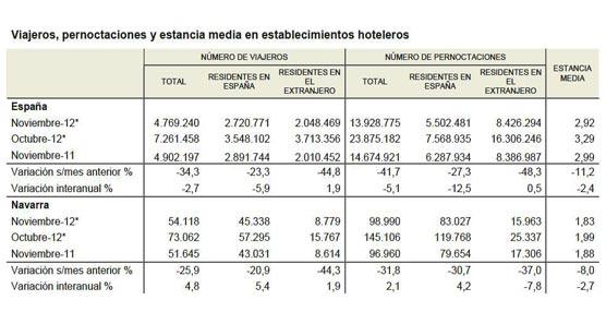 Las pernoctaciones en los hoteles de Navarra durante Noviembre crecen un 2,1%, con 4,8% más viajeros alojados