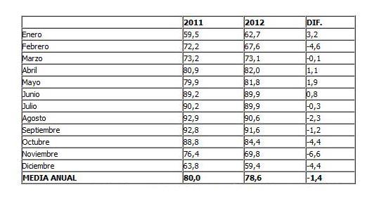 Benidorm frena el descenso de turistas y finaliza la segunda quincena diciembre con un 63,3% de ocupación