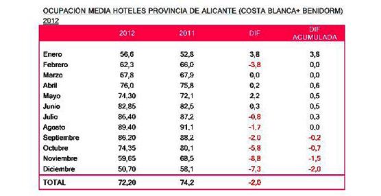 La ocupación en la Costa Blanca cae 10 puntos en la segunda quincena de diciembre, con una  media del 31,6%.