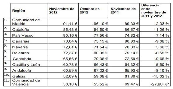 Valencia y Kiev son las ciudades con menor coste por pernoctación respecto al 2011 según hotel.info