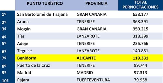 La Costa Blanca representa el 85% del volumen de negocio turístico en apartamentos de la Comunidad Valenciana
