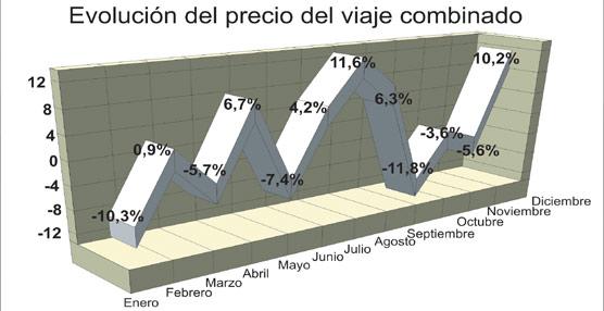 El precio del viaje organizado aumenta cerca de un 2% durante 2012 a pesar de la difícil situación del Emisor español