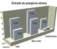 Las aerolíneas 'low cost' aumentan su cuota hasta el 58% en 2012, superando en 10 millones de pasajeros a las tradicionales
