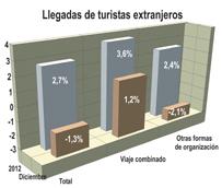 España recibe cerca de 18 millones de turistas con un viaje combinado a lo largo de 2012, casi un 4% más que en ejercicio anterior