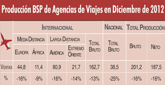 Las ventas aéreas de las agencias de viajes vía BSP caen un 10% en 2012, rondando los 3.950 millones