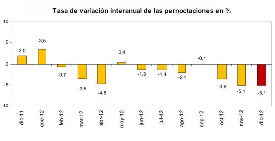 Las pernoctaciones en los hoteles españoles caen cinco puntos en diciembre, lastradas por la debilidad de los clientes nacionales