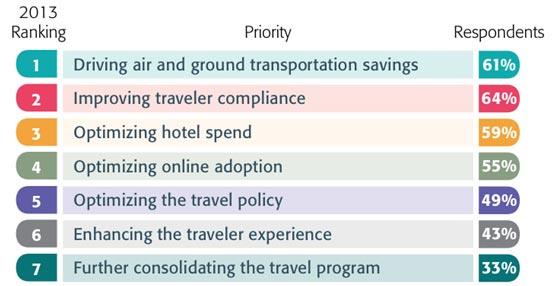 Los gestores de viajes ven prioritario para este año seguir reduciendo los costes de los desplazamientos