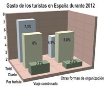 Los turistas con un viaje combinado gastan en España 18.300 millones de euros en 2012, un 7% más que en 2011