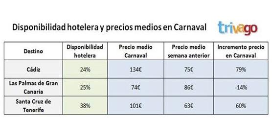 El Carnaval aumenta los precios de hotel en Cádiz y Santa Cruz de Tenerife, mientras que bajan en Las Palmas