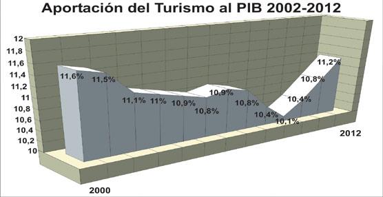 La aportación del Turismo al PIB español supera el 11% en 2012, creciendo por tercer año consecutivo