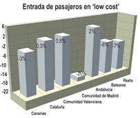 Las aerolíneas 'low cost' pierden un 4% de usuarios en enero, concentrando el 51% de los pasajeros que han llegado a España