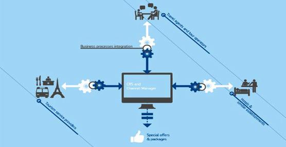 Micros Fidelio se une, como asesor, al estándar europeo de distribución turística online B2B TOURISMlink