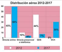 Un estudio encargado por IATA prevé que el GDS tradicional canalizará el 7% de las ventas aéreas en 2017, frente al 44% actual