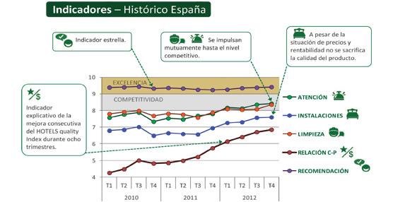 La calidad de los hoteles españoles resiste a la crisis de la industria turística, según Hotels Quality Index