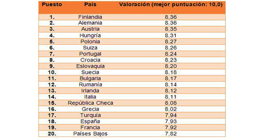 Un estudio de hotel.info analiza la amabilidad y profesionalidad del personal en hoteles españoles y europeos