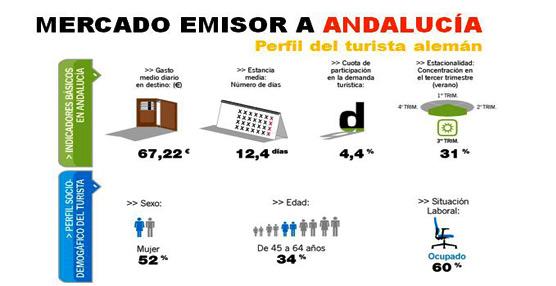 Andalucía se afianza como primer destino peninsular en pernoctaciones de viajeros provenientes de Alemania