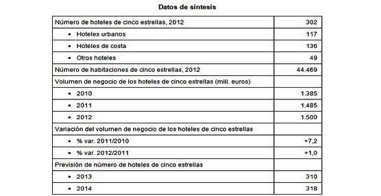 La crisis no detiene el crecimiento de los hoteles de lujo en España, que aumentan un 15% desde el año 2008