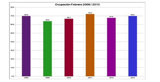 Benidorm continúa creciendo en ocupación y cierra febrero con un 69,8% de media y un crecimiento de 2,2 puntos