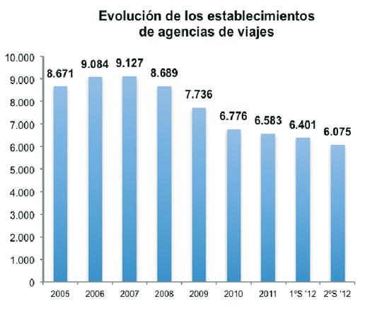 El cierre de agencias se intensifica en la segunda parte de 2012, en la que el parque se ha reducido un 5%