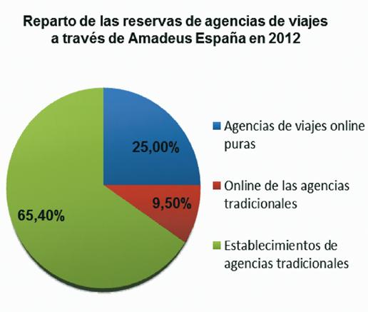 Cerca del 35% de las reservas aéreas de las agencias de viajes se realizan de forma 'online' en 2012, un 3% más que en 2011