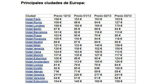 El precio medio de los hoteles españoles cae un 5% interanual en marzo según el estudio mensual 'trivago Hotel Price Index'