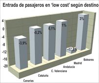 Las 'low cost' mantienen una cuota de mercado del 53% en España pese a perder más de un 3% de pasajeros en febrero