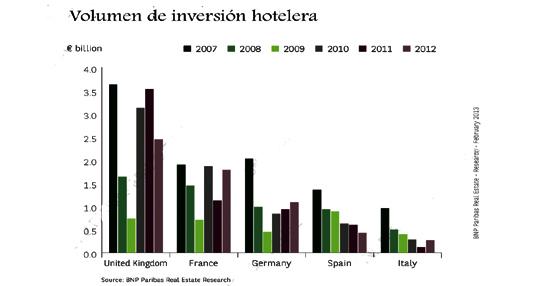 En Europa crece el turismo pero cae la inversión, según un informe publicado por BNP Paribas Real Estate