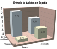El uso del viaje organizado para visitar España desciende cerca del 7% en febrero, con algo más de 800.000 turistas