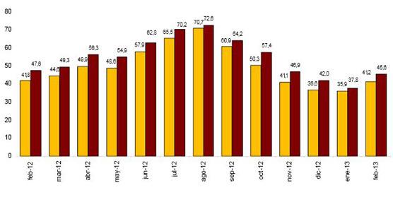 Las pernoctaciones en hoteles continúan su caída en febrero: 7,7% menos que en el mismo mes de 2012