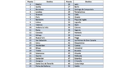 Trivago revela los 50 destinos más buscados por los españoles en su web para reservar hotel en Semana Santa