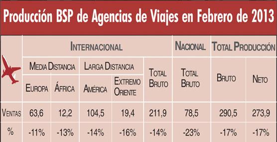 Las ventas aéreas de las agencias vía BSP caen un 13% en los dos primeros meses del año, hasta 575 millones