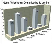 El gasto turístico en España crece cerca de un 4% durante febrero, a pesar del estancamiento en la entrada de visitantes