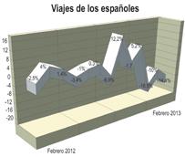 Los españoles realizan un 14% menos de viajes durante febrero, aunque aumentan los desplazamientos fuera de España