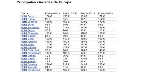 El precio medio de los hoteles españoles desciende un 13% interanual según el estudio de Trivago