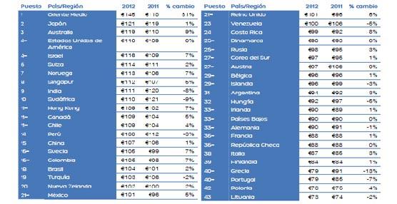 Los turistas de Oriente Medio son los que más gastan en 2012 en hoteles españoles durante sus vacaciones