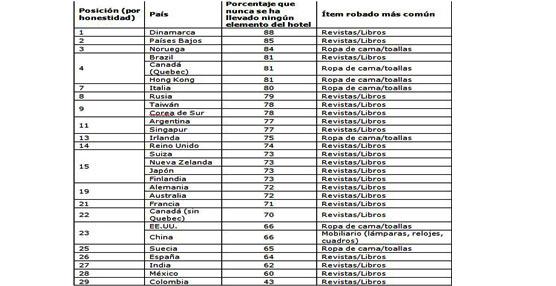 Los españoles, entre los huéspedes que más objetos se llevan de los hoteles según estudio de Hoteles.com