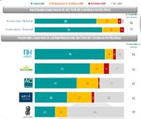 NH Hoteles se posiciona como la cadena hotelera más valorada en la 12ª edición del Estudio KAR de IPSOS