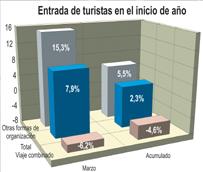 La entrada de turistas con un viaje organizado cae cerca de un 5% en el primer trimestre a pesar del 'efecto' Semana Santa