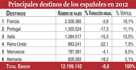 Los destinos asiáticos crecen un 20% en plena recesión del mercado emisor español, que caeun 8% durante 2012