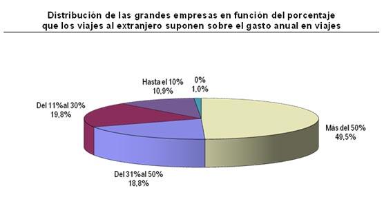 Solo el 10% de las grandes empresas españolas contrata sus viajes de negocio a través de Internet