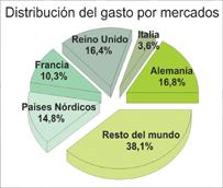 El gasto de los turistas con viaje organizado cae un 1% en el primer trimestre, frente al aumento del 13% del resto de viajeros
