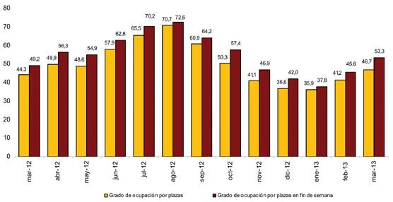 Las pernoctaciones aumentan un 8,3% en marzo respecto al mismo mes de 2012, con un RevPAR de 34,8 euros
