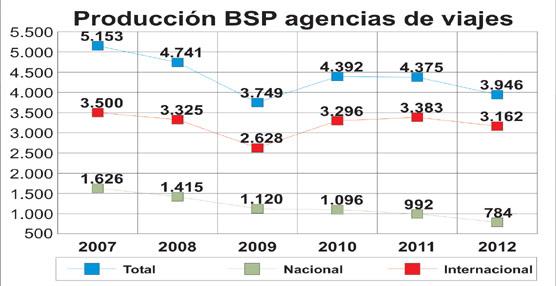 Las ventas aéreas de las agencias de viajes vía BSP han caído más de un 23% desde el comienzo de la crisis