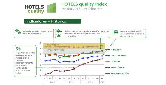 La calidad percibida de los hoteles españoles sigue al alza y se alcanza la excelencia en la valoración global