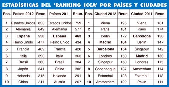 España continúa en la tercera posición entre los destinos internacionales sede de congresos de asociaciones
